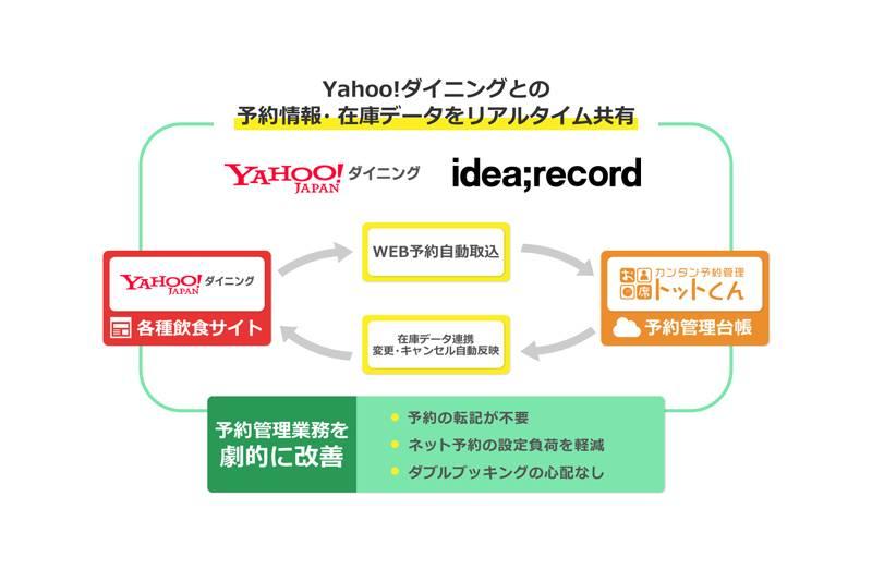 予約管理台帳システム「お席トットくん」、Yahoo!ダイニングと連携を開始
