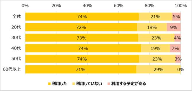 GoToEat(イート)キャンペーン、週1の利用31%・週6~7回利用は7%。60代以上でも約3割が週4?5回以上利用。