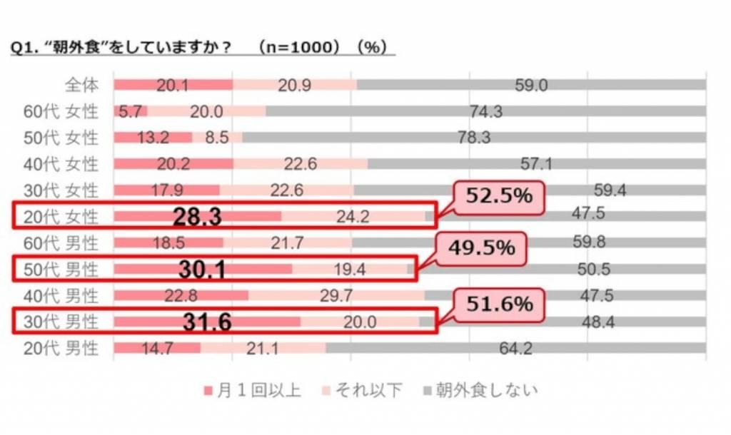 """【ぐるなびリサーチ部】""""朝外食""""に関する調査"""