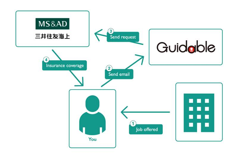 Guidable、在留外国人が就業時に安心して業務に従事できる保険を提供開始