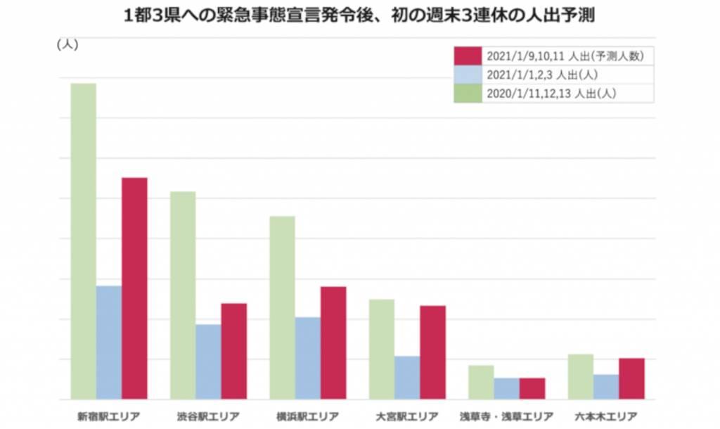 1都3県への緊急事態宣言発令後、初の週末3連休の人出を予測