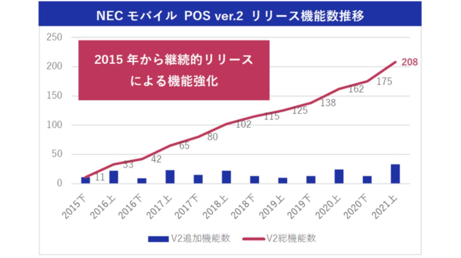 サブスク型POSレジアプリ「NECモバイルPOS」、Ver.2リリース後通算200機能のバージョンアップを達成