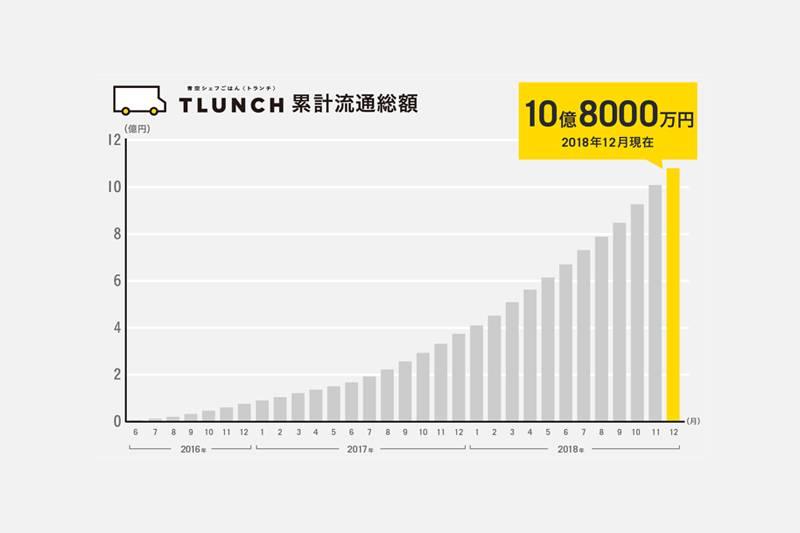 モビリティサービス「TLUNCH」累計流通総額10億、累計食数150万突破!(PR TIMES)