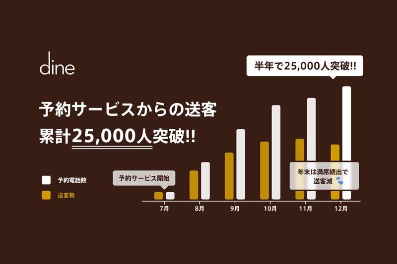 デートにコミットするアプリ「Dine」、飲食店への送客が25,000人突破!(PR TIMES)