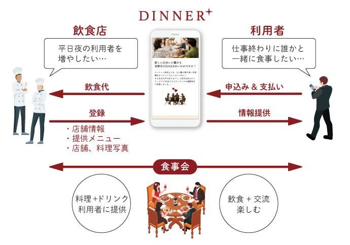 Dinner+説明