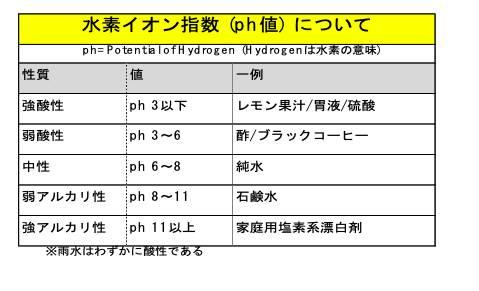 水素イオン指数