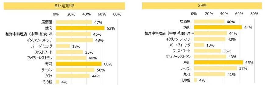 ファンくる 緊急宣言解除後 外食で利用したい 8都道府県 39県 比較