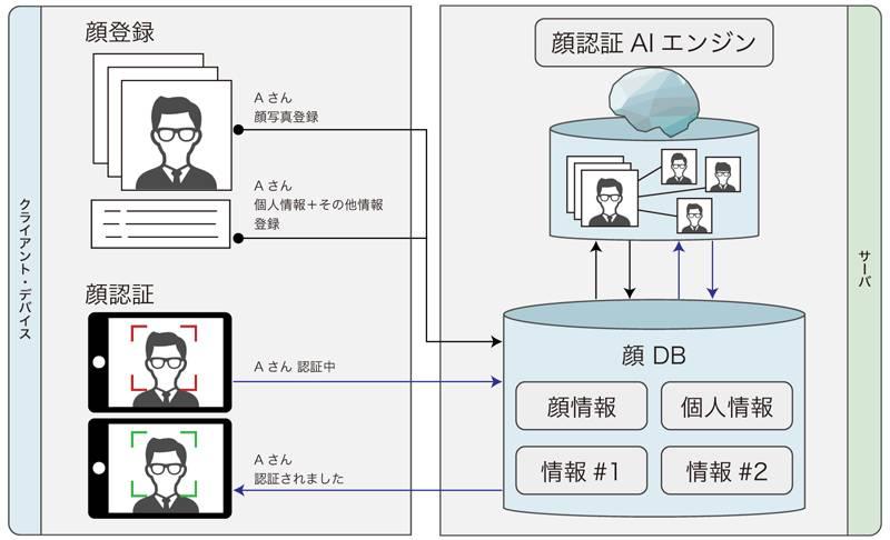 顔認証システムの仕組