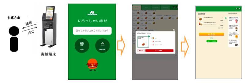 AIセルフレジと注文画面のイメージ