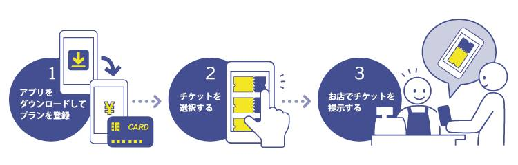 お得定期券利用方法