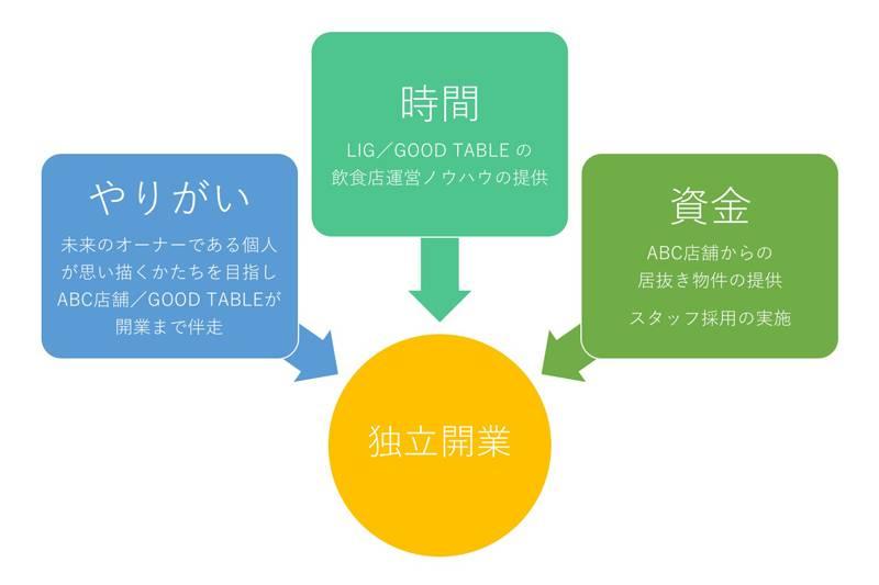業務提携の概要