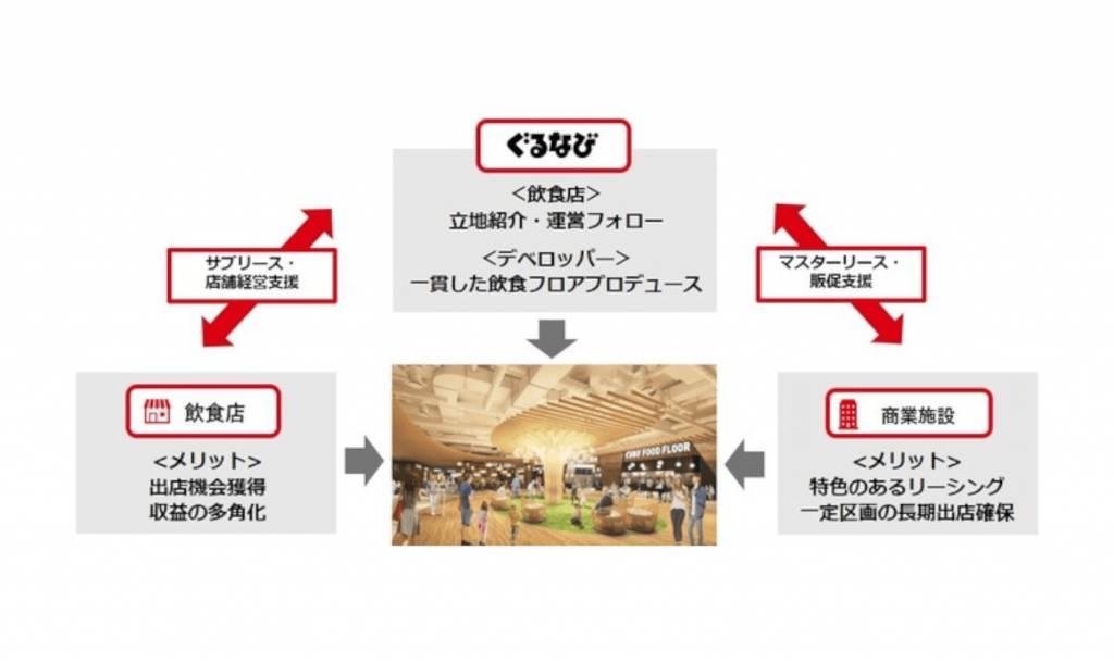 「飲食店経営サポート企業」への進化の一環として「店舗開発事業」を本格始動