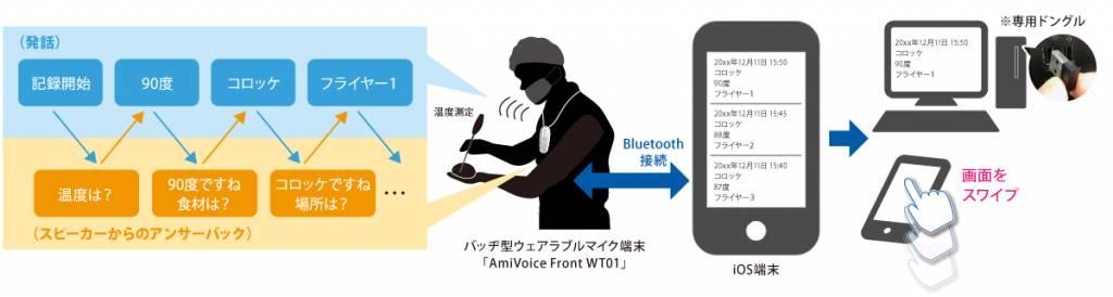 HACCP運用をサポートする「食品衛生記録用ハンズフリー対話入力アプリ」カスタマープレビューの提供を開始