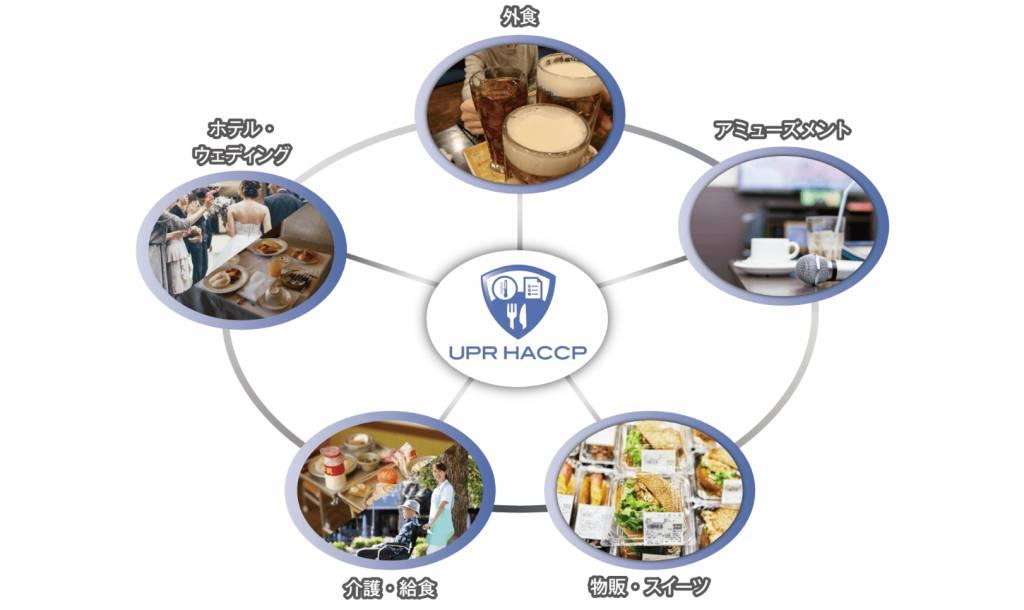リーテイルブランディング株式会社との協業開始のお知らせ 衛生管理システム「UPR HACCP」を飲食店等に提案