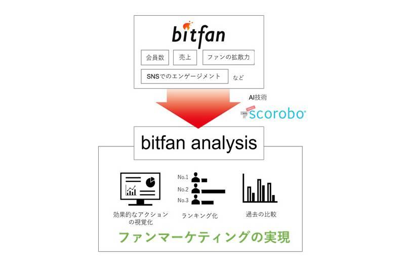 エンタメ業界初ファンマーケティングサービス「bitfan analysis」開発開始