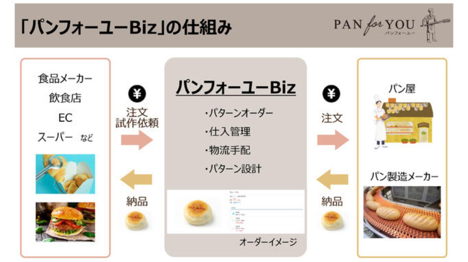 """""""おいしいパン""""を小ロットから発注できる「パンフォーユーBiz」、企業がもつパンに関する多様なアイデアの商品化を支援"""